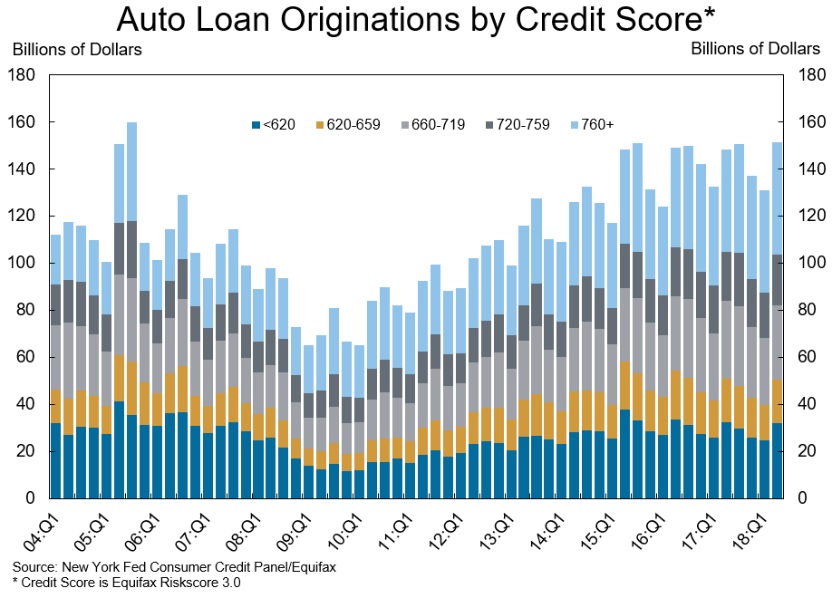 Auto Loans by Credit Range.
