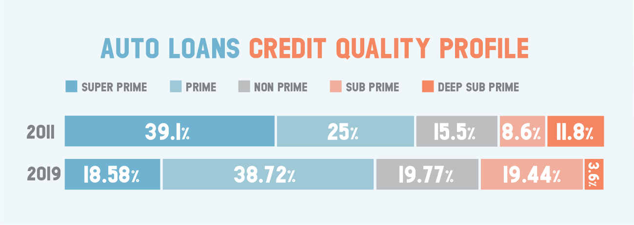 Auto loans credit quality profile