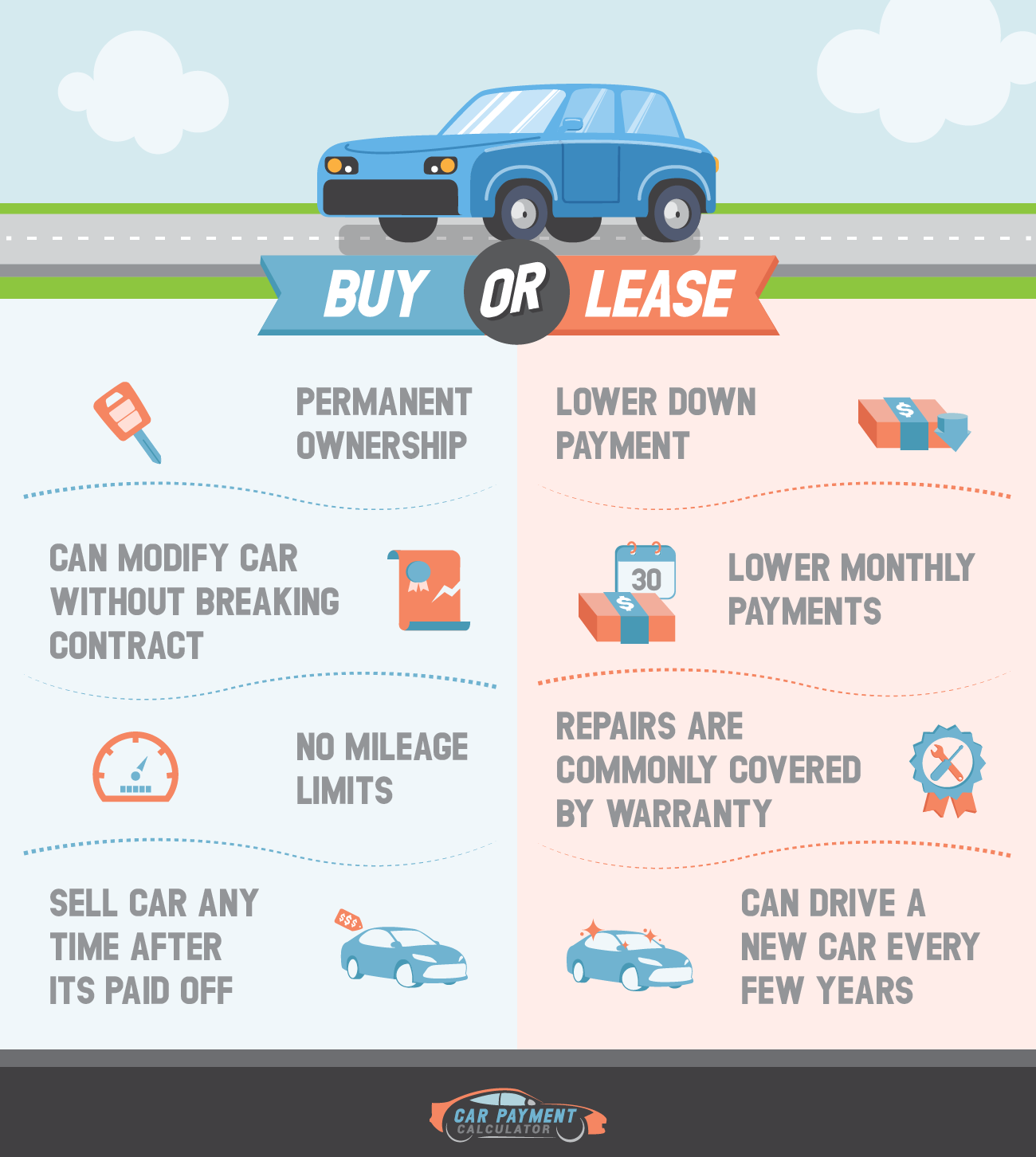 Should You Buy or Lease a Vehicle.