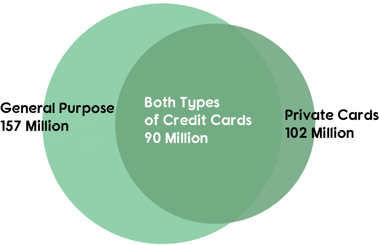 Venn diagram showing relationship between general purpose and private label cards users