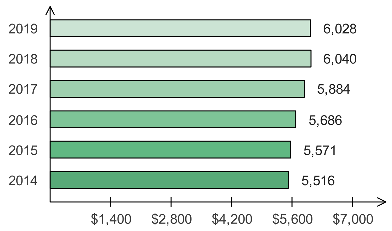 Average credit card debt by Experian