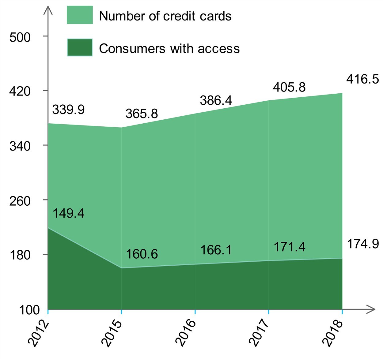 Number of credit cards versus consumers with access