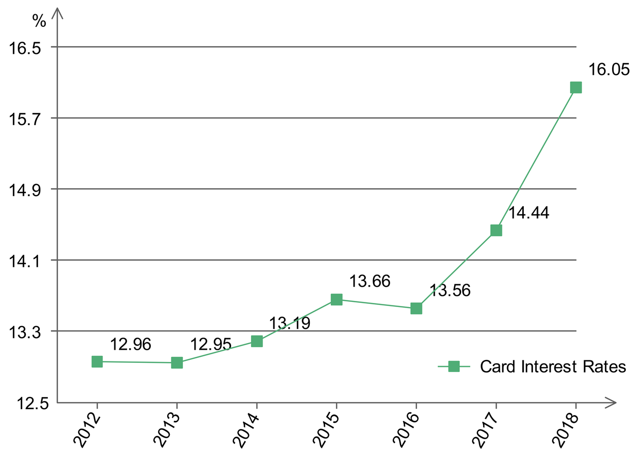 Interest card rates over the years