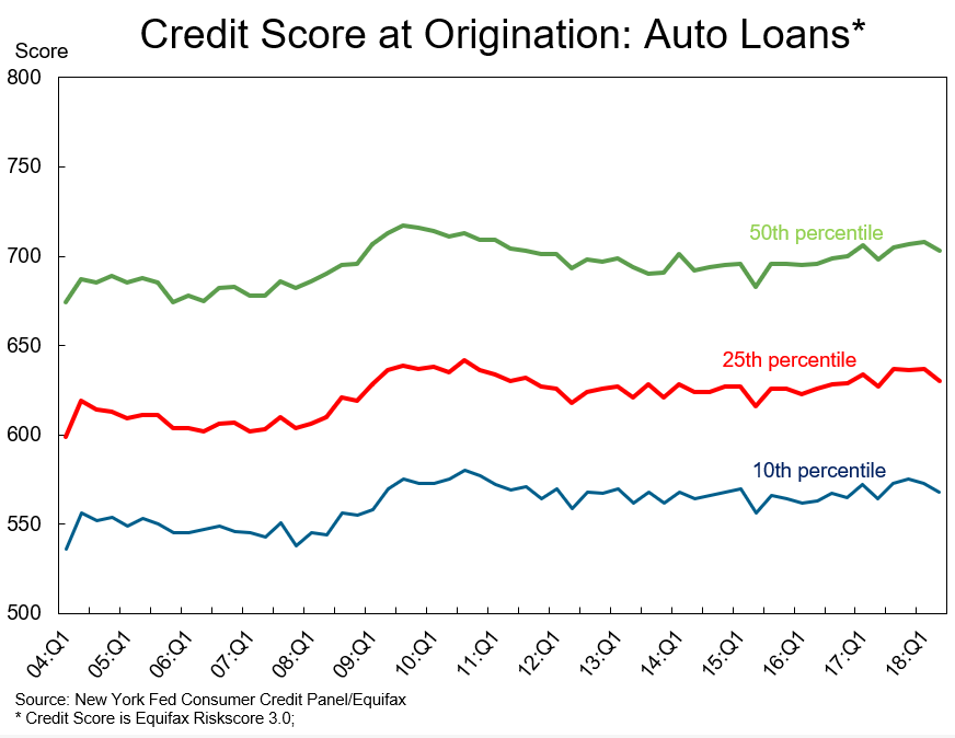 FICO Credit Score at Auto Loan Origination.