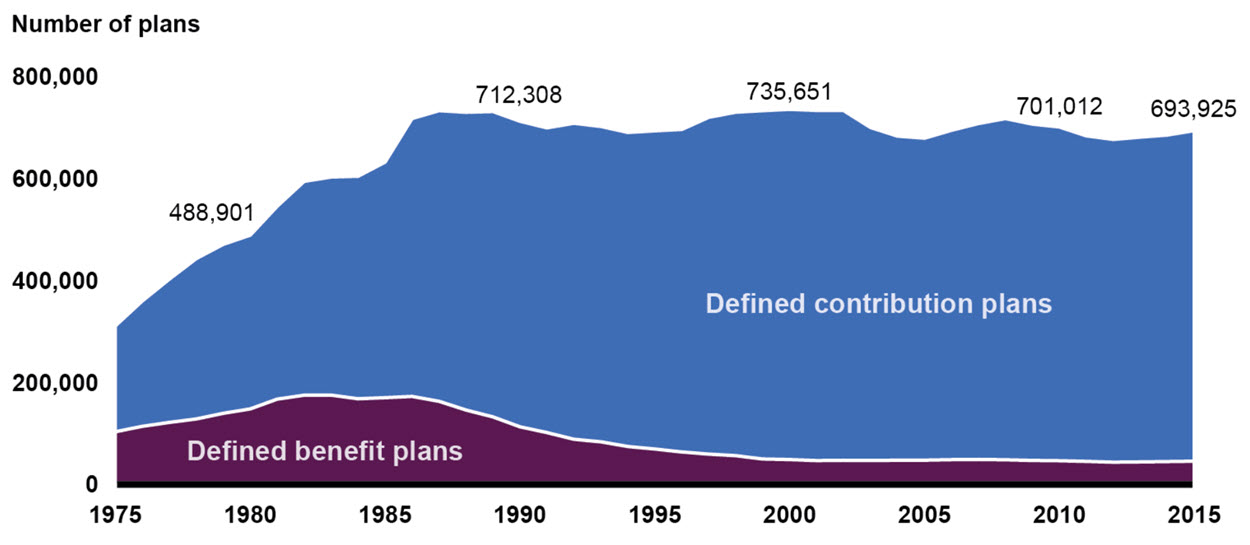 Defined Contribution vs Defined Benefit Retirement Savings Programs.