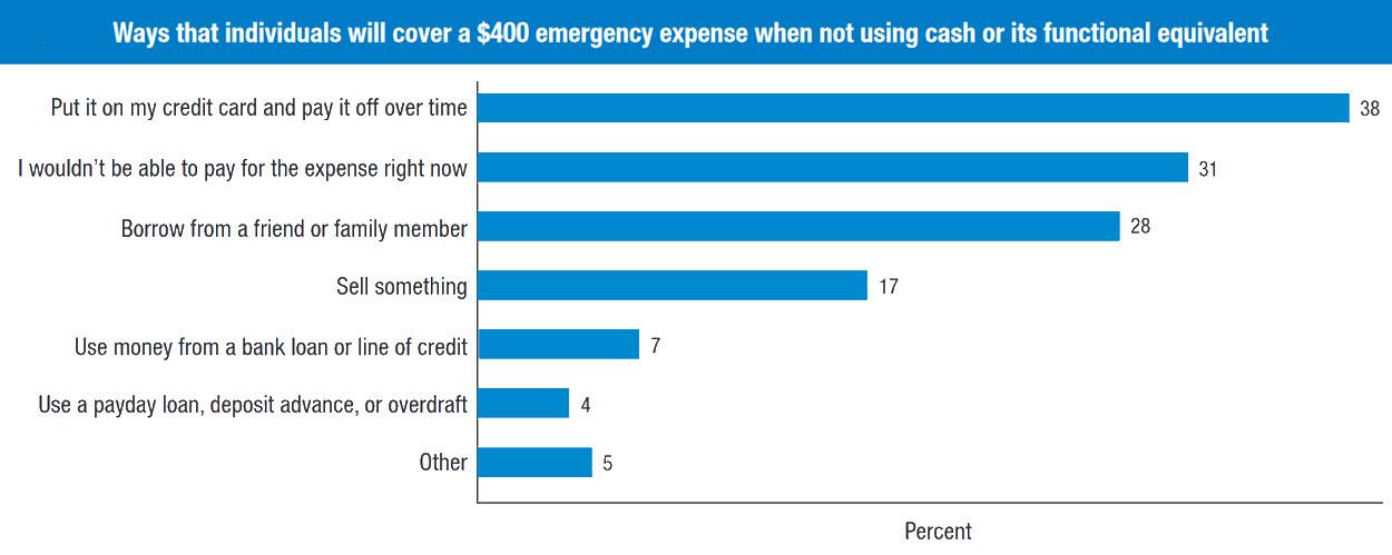 How individuals cover minimal emergencies