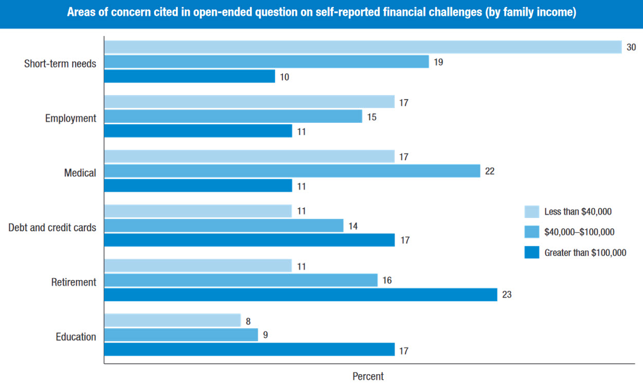 Financial challenges by income bracket
