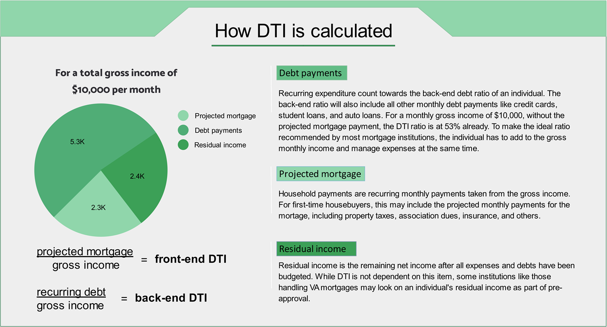 Frontend/Backend Debt to Income Calculator: DTI Mortgage