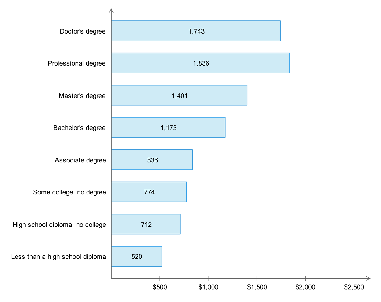 Median weekly earnings by educational attainment