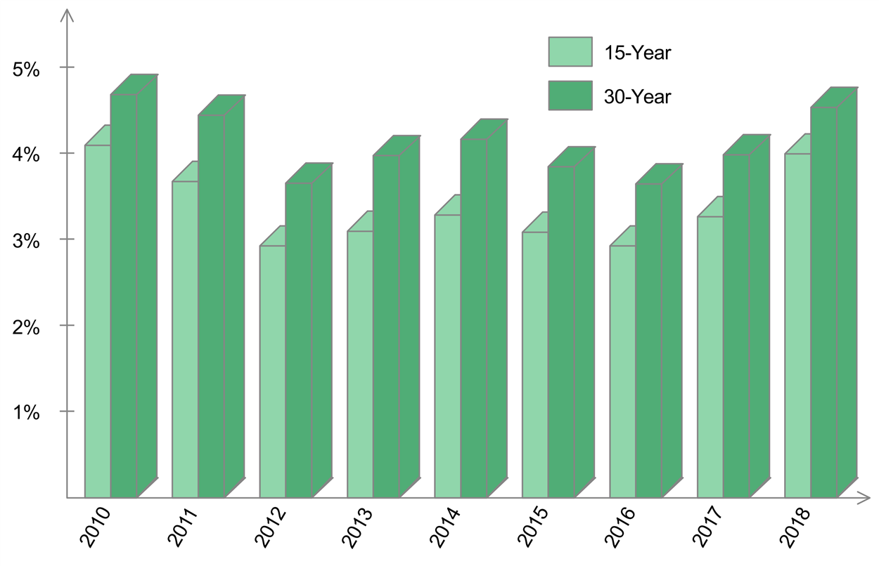 Average fixed rates for 15- and 30-year mortgages