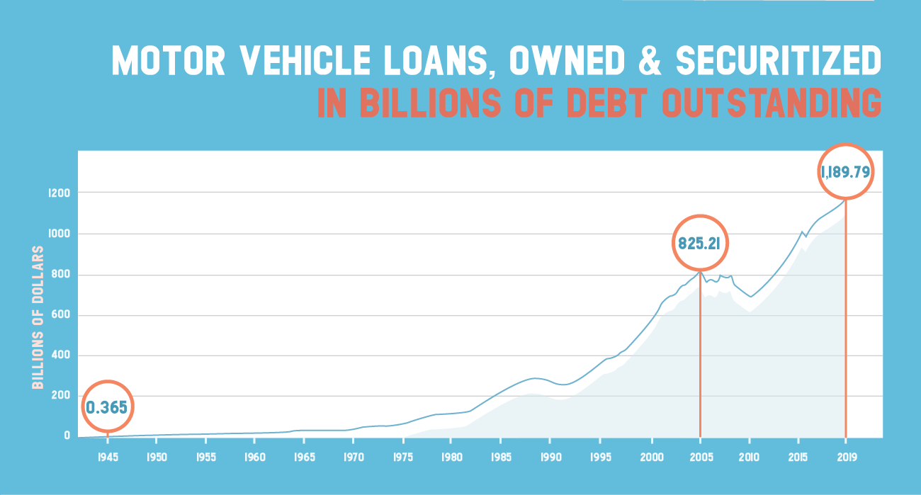 Motor vehicle loans owned and securitized