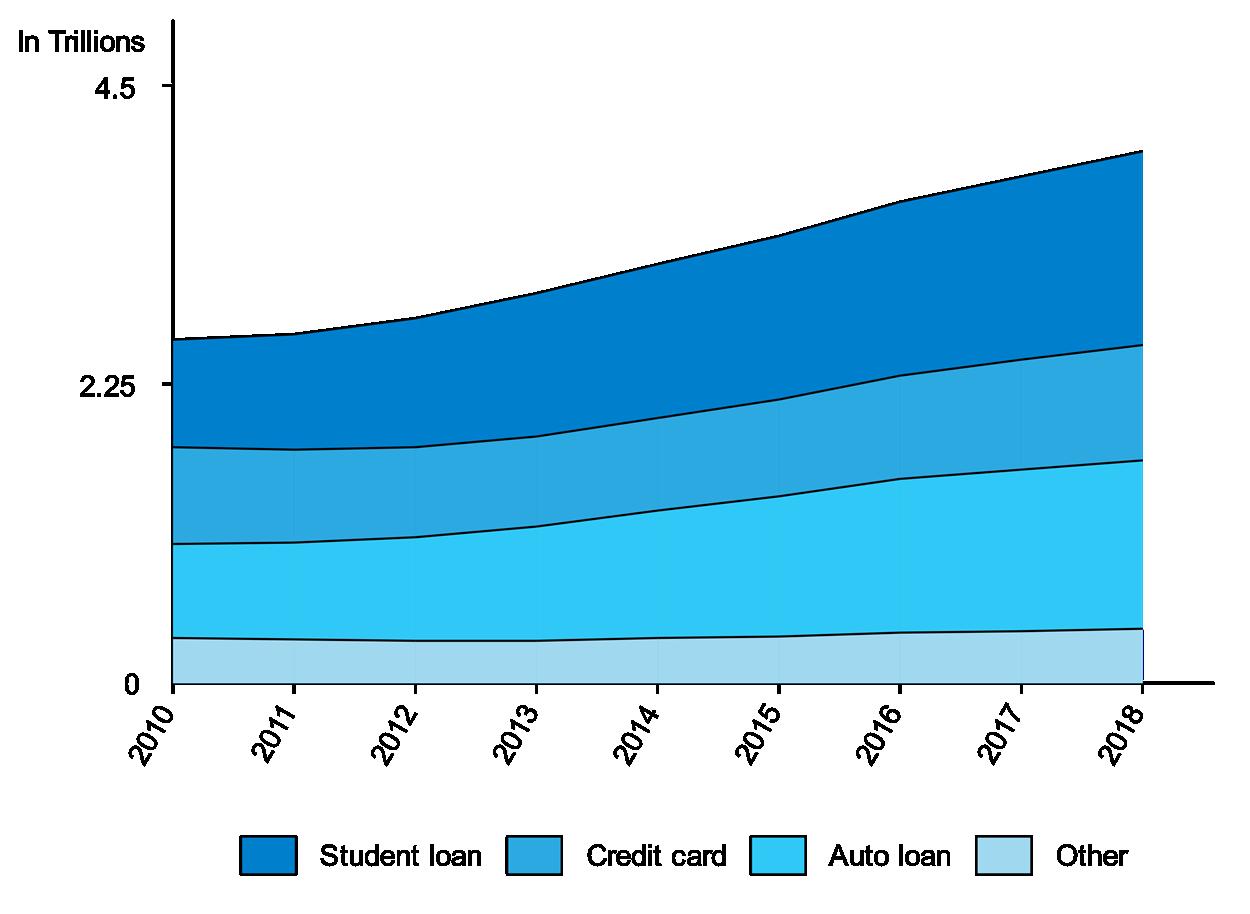 Non-housing debt balance in recent years