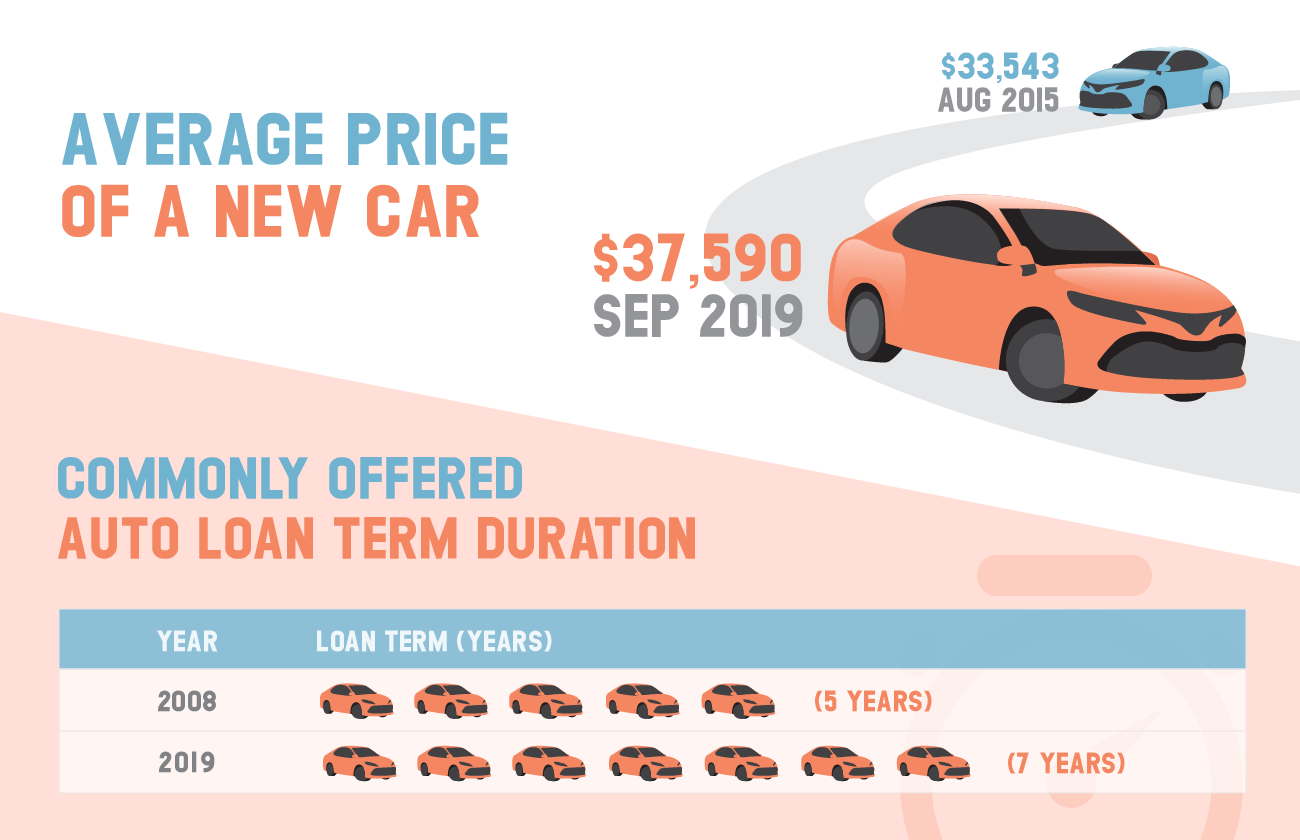 Rising car prices and longer auto loan terms