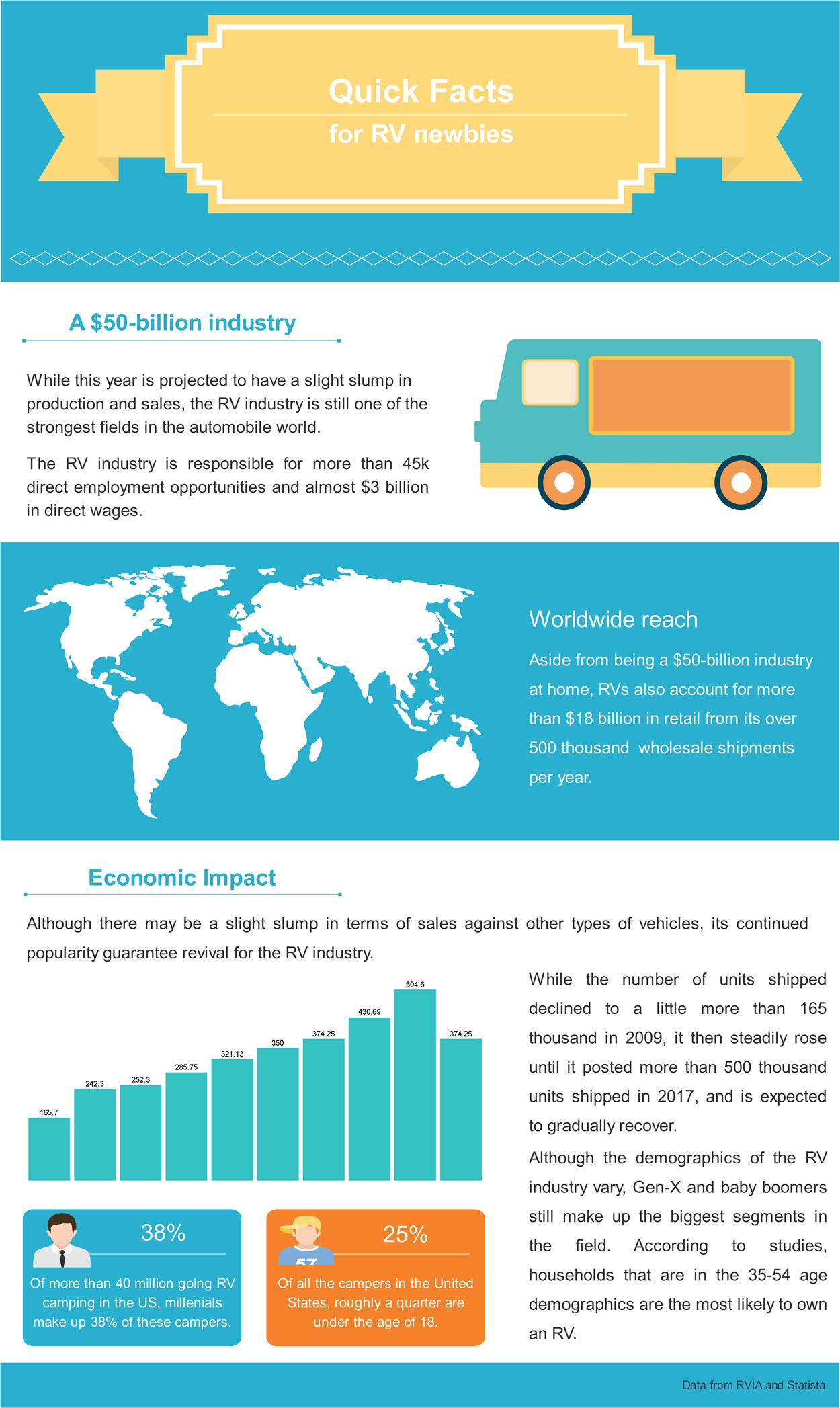 RV Market Size & Economic Impact Infographic.