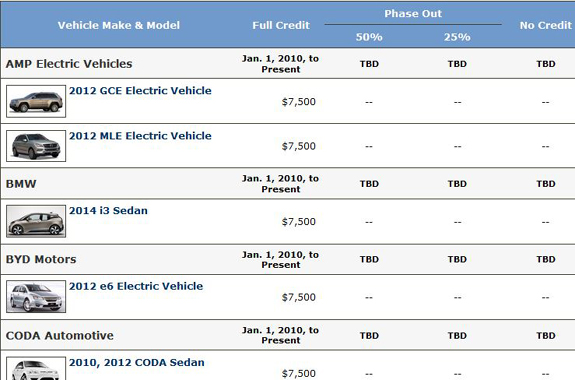 Federal Electric Car Tax Credit Used
