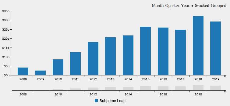 Subprime auto loan origination volume.