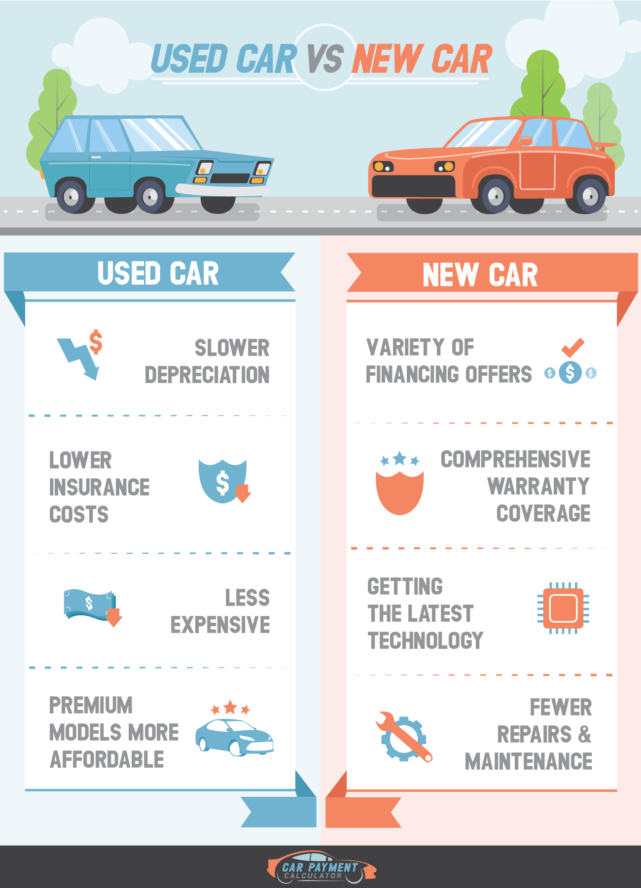 Buying a new car versus buying a used car.