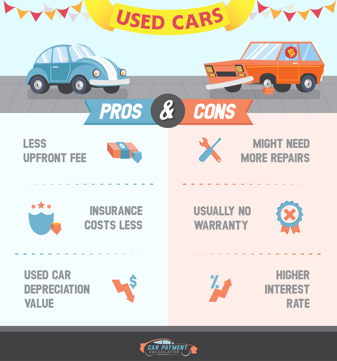 Pros and Cons for Buying Used Cars.